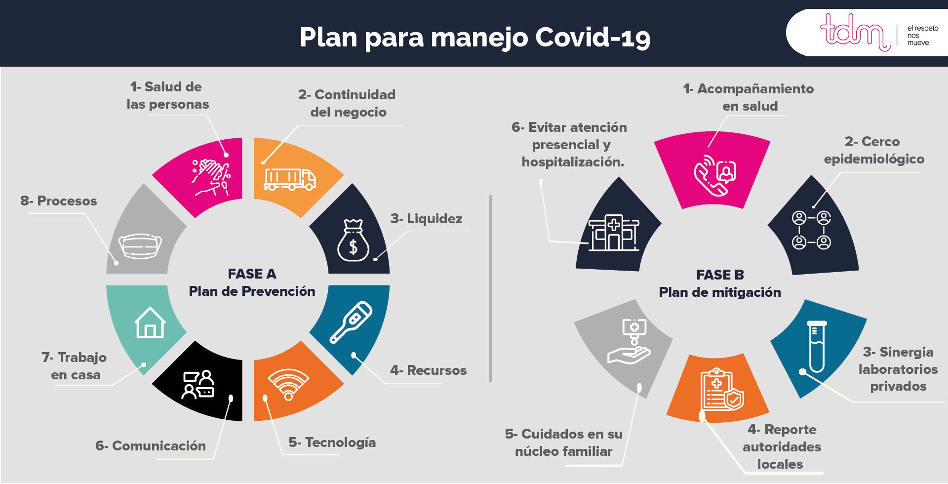 Cómo estructurar un plan para manejo Covid-19